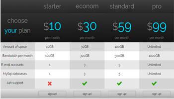 Gradient Standard Price Table