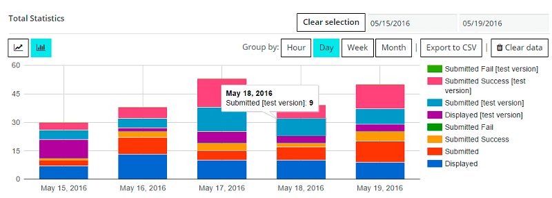 Contact Form Staticstics in bar graph view
