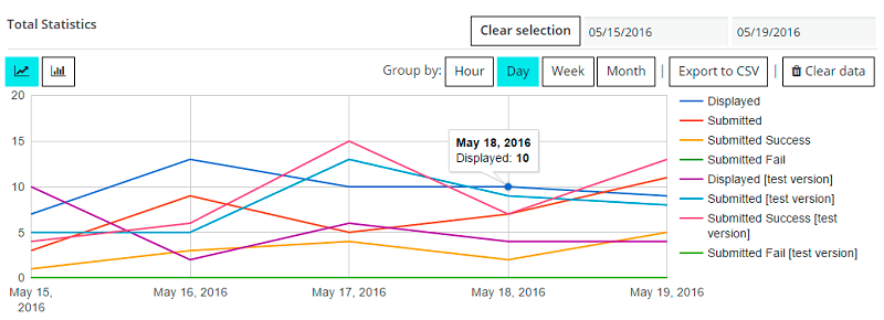 Contact Form Statistics in line graph view