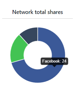 Networks To Share