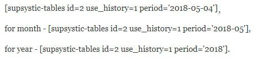History Shortcode