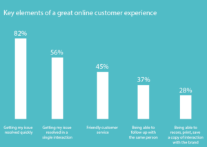 online_customer_experience