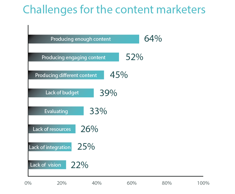 Challenges for the content marketers
