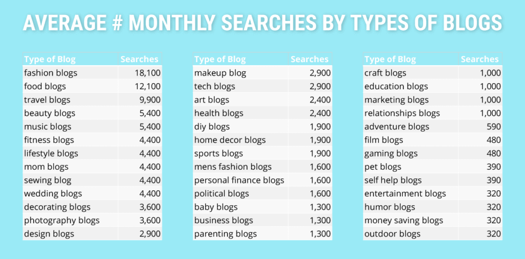 average number monthly searches by types of blogs