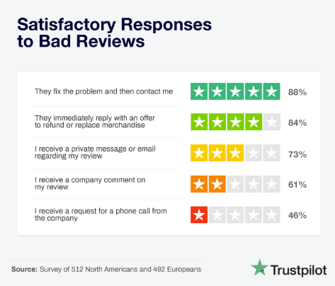 satisfactory responses to bad reviews