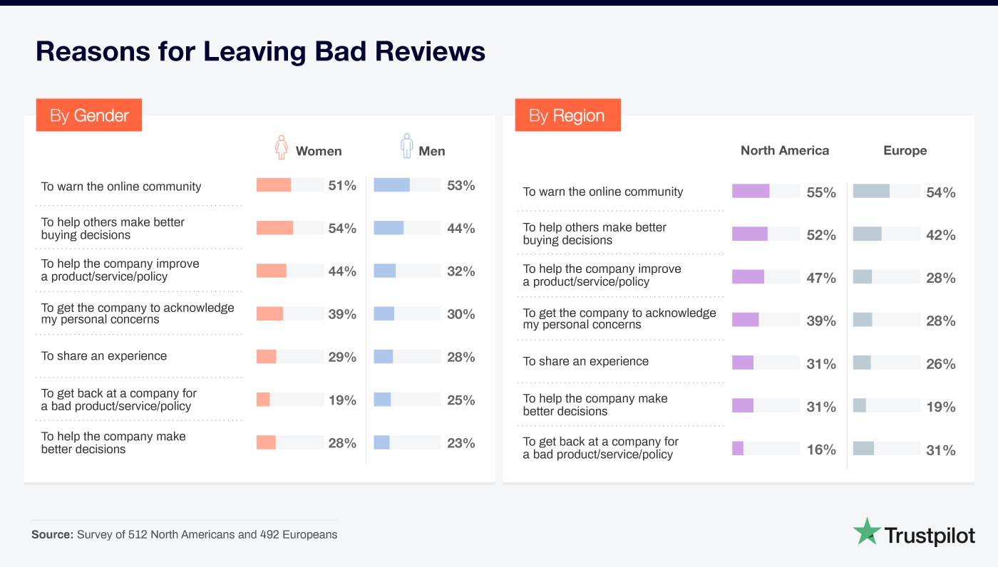 reasons for leaving bad reviews