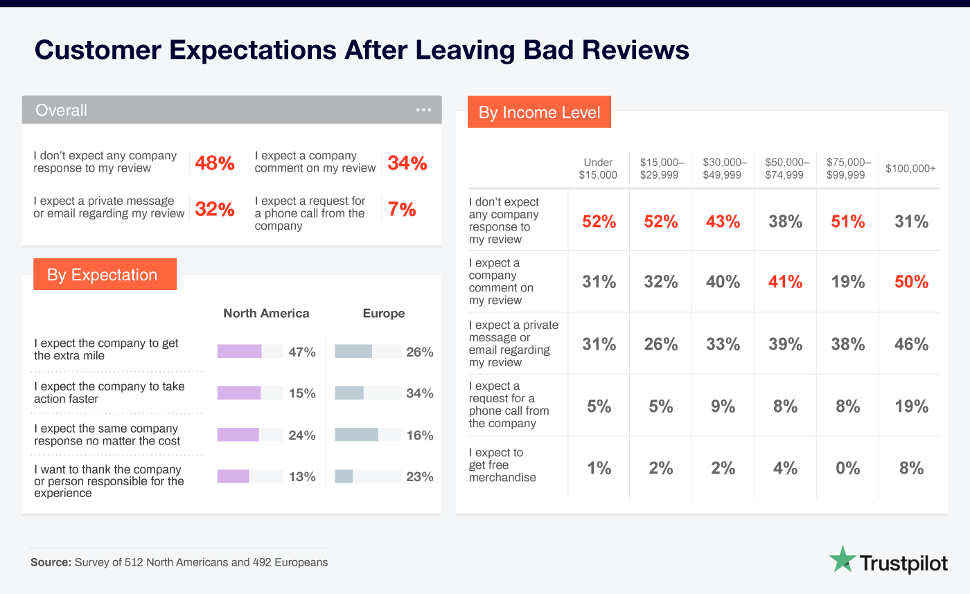 customer expectations after leaving bad reviews
