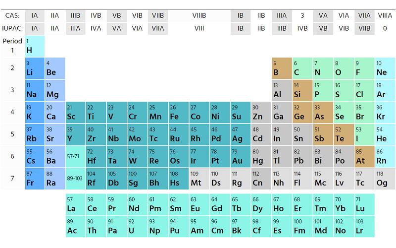 Wordpress Data Table - Сolspan/rowspan Table