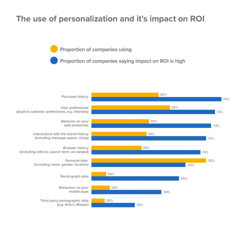 Personalization and ROI