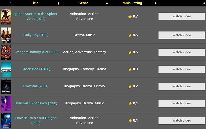 Wordpress Data Table - IMDb Top Chart